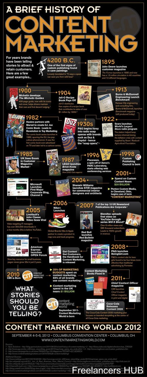 Article: The History of Content Marketing -- Corporate Storytelling is Not New -- by Joe Pulizzi // Infographic: A Brief History of Content Marketing (via CMI)