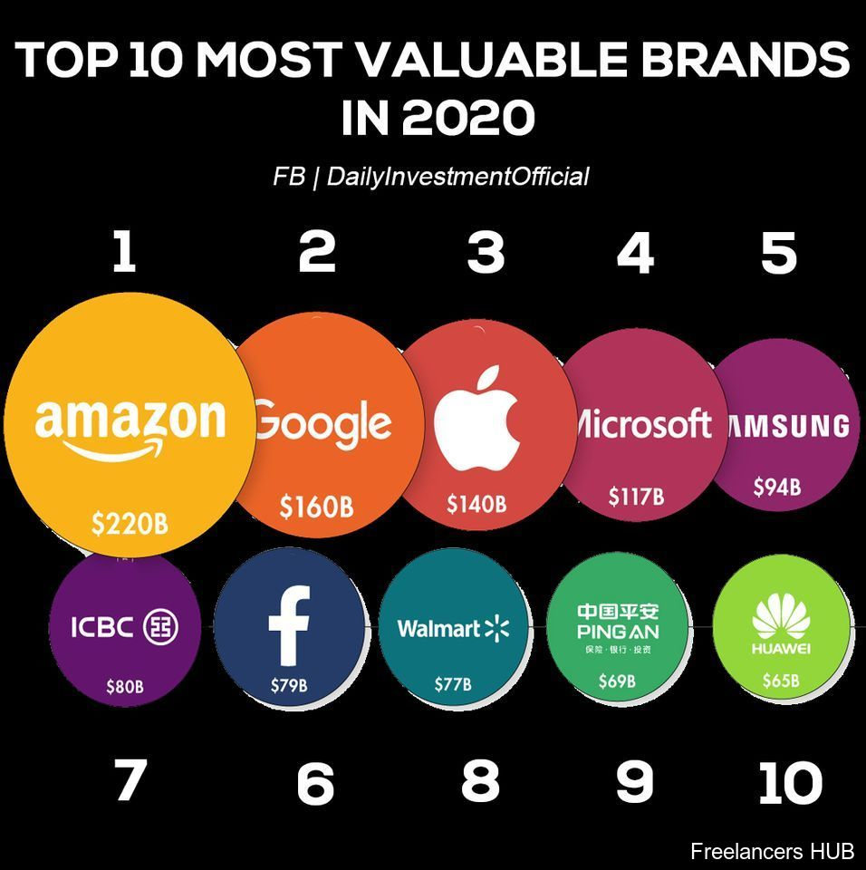 Top 10 most valuable brands of 2020