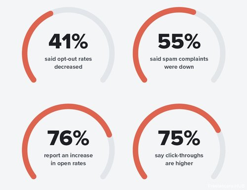 GDPR didn't kill email, it made it better! 56% of marketers feel positive about the impact GDPR is having on their operations