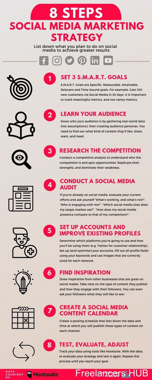 8 Step Social Media Marketing Strategy to Make You Look Awesome Online [Infographic]