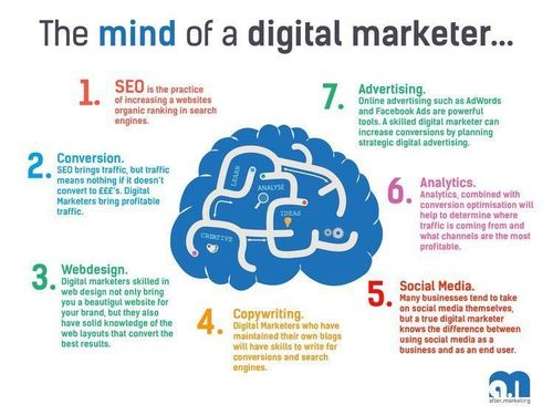 What's in the mind of a #DigitalMarketer?