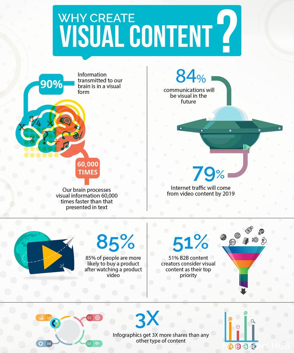 Why use visual content?