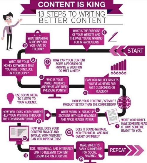 13 steps to writing better #content #Infographic