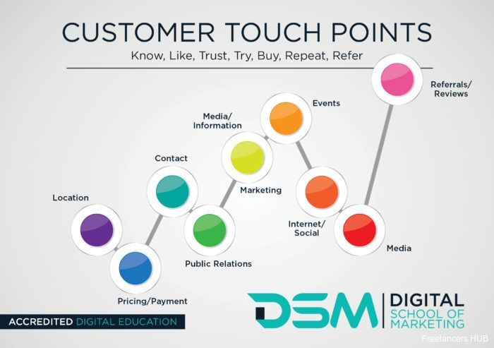 9 brand touch points that make your customers: