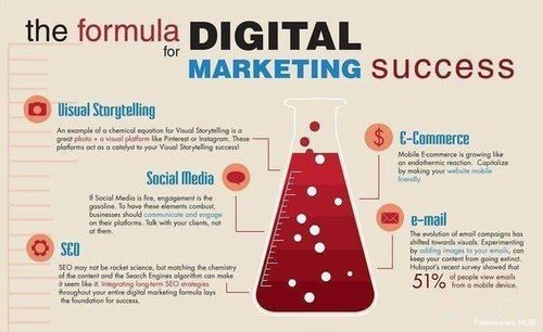 Digital Marketing Success! Smiling face with smiling eyes
