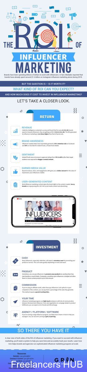 Understanding the ROI of Influencer Marketing [Infographic]