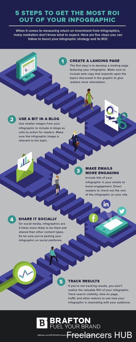 DigitalMarketing GrowthHacking startups makeyourownlane SEO contentmarketing SMM business bloggingtips InboundMarketing Analytics Entrepreneur SocialMedia BigData PPC 100daysofcode defstar5