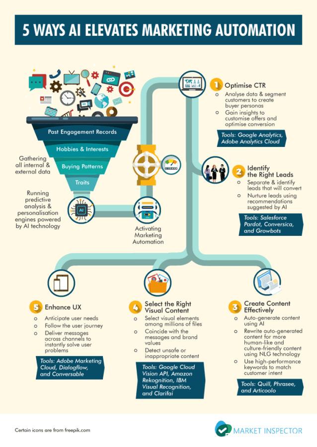 VisualContent DigitalMarketing MarTech Infographic
