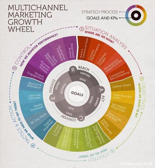 DigitalMarketing MarketingStrategy Infographic