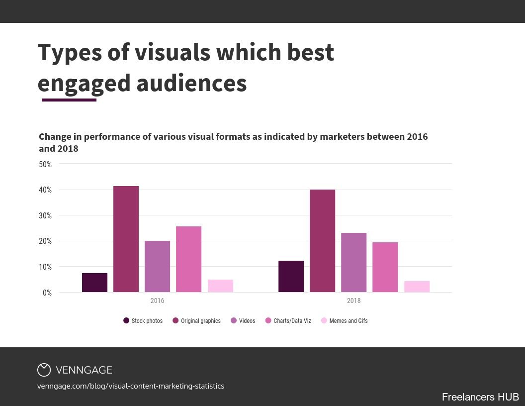 Must-Know Visual Content Marketing Statistics for 2019 [Infographic]