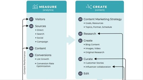 Generating new leads may be the most common marketing challenge Not anymore! Take a look at this infographic covering 40 things required to create a lead generating machine 🧲   via   by