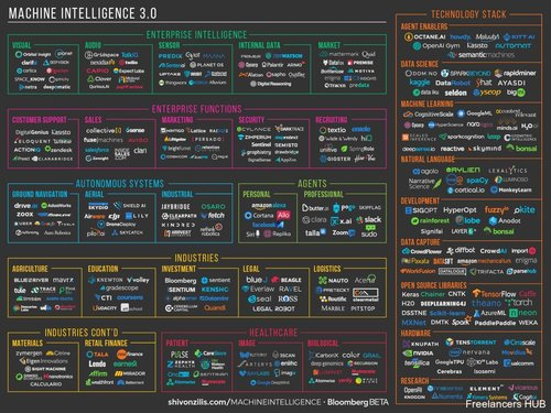 Are you ready for Machine Intelligence? {Infographic}