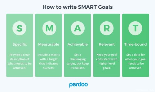 How to write SMAgoals for any #DigitalMarketing project or campaign