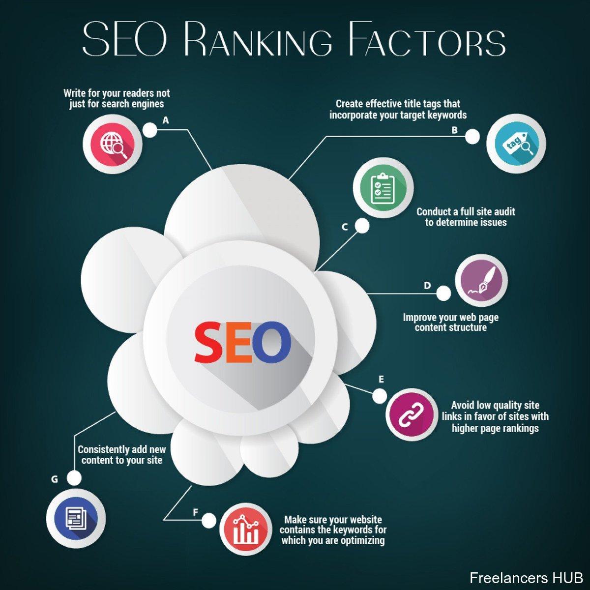 #SEO ranking factors