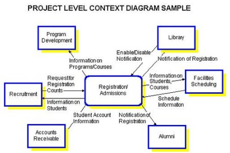 Context diagram for online registration system full hd pictures modeling system requirements notes on context diagram context diagram download scientific diagram decomposition diagram data flow diagramming rules ccuart Images
