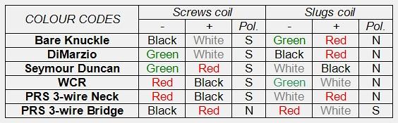 Dimarzio Pick Color Codes