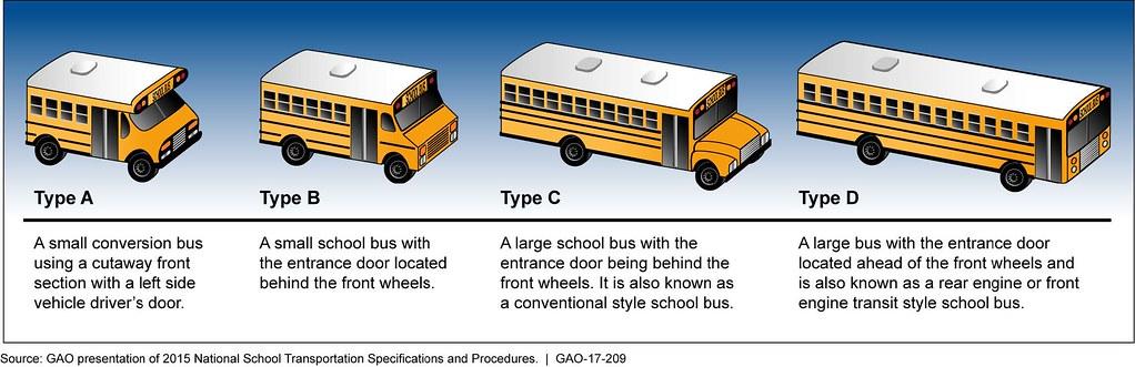 Turning Radius School Buses