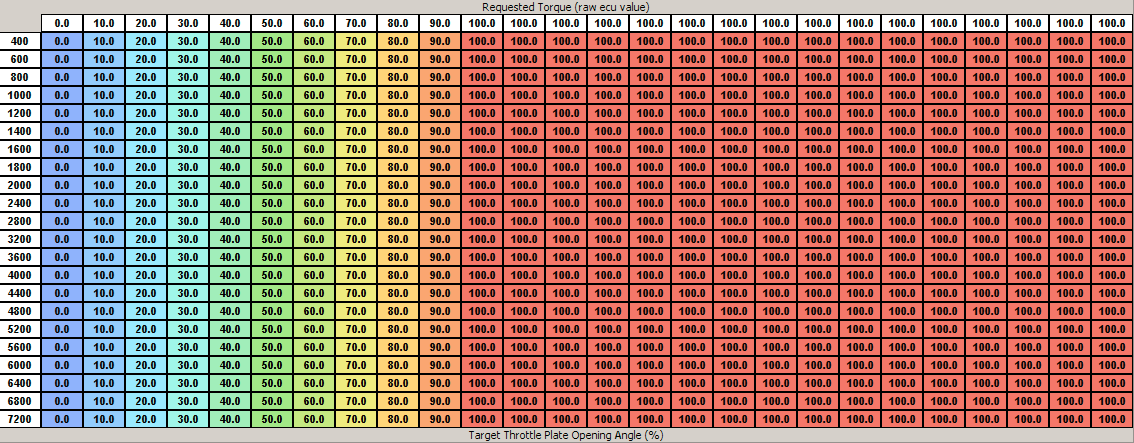 120 Printable Worksheet Chart Blank