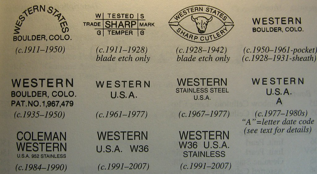 Knife Steel Composition Chart