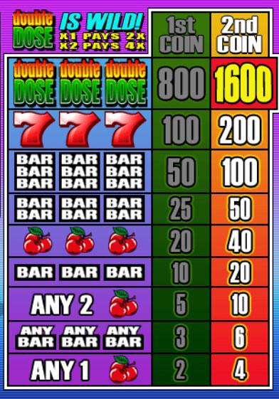Double Seven Slots Jackpots