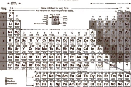 Professional resume template new periodic table with atomic number new periodic table with atomic number and mass number pdf best of modern periodic table with atomic mass pdf best the periodic find and download our urtaz Images