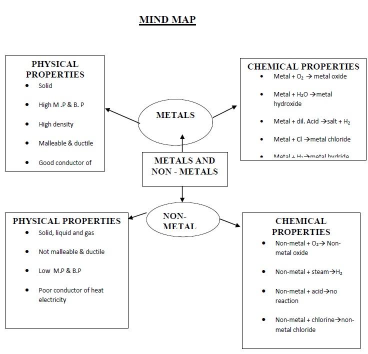 Minerals Non Vs Metallic Metallic