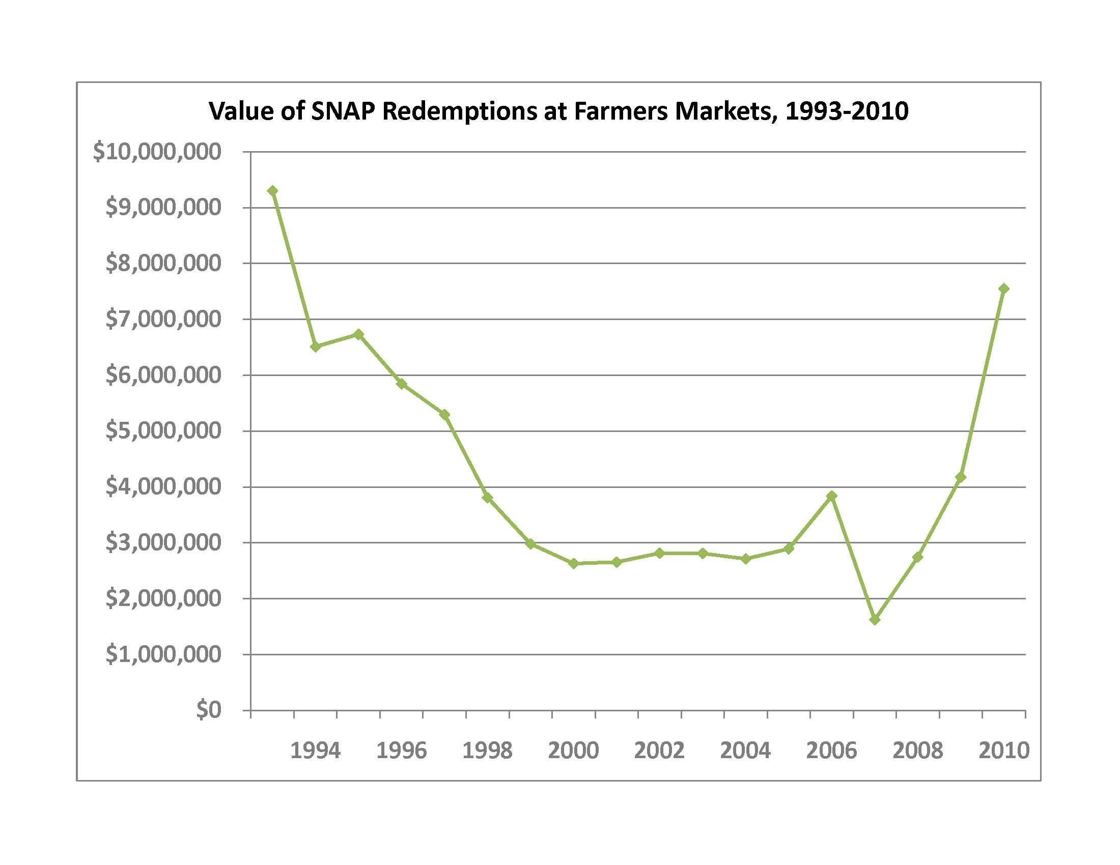 Snap Gross Sales Chart