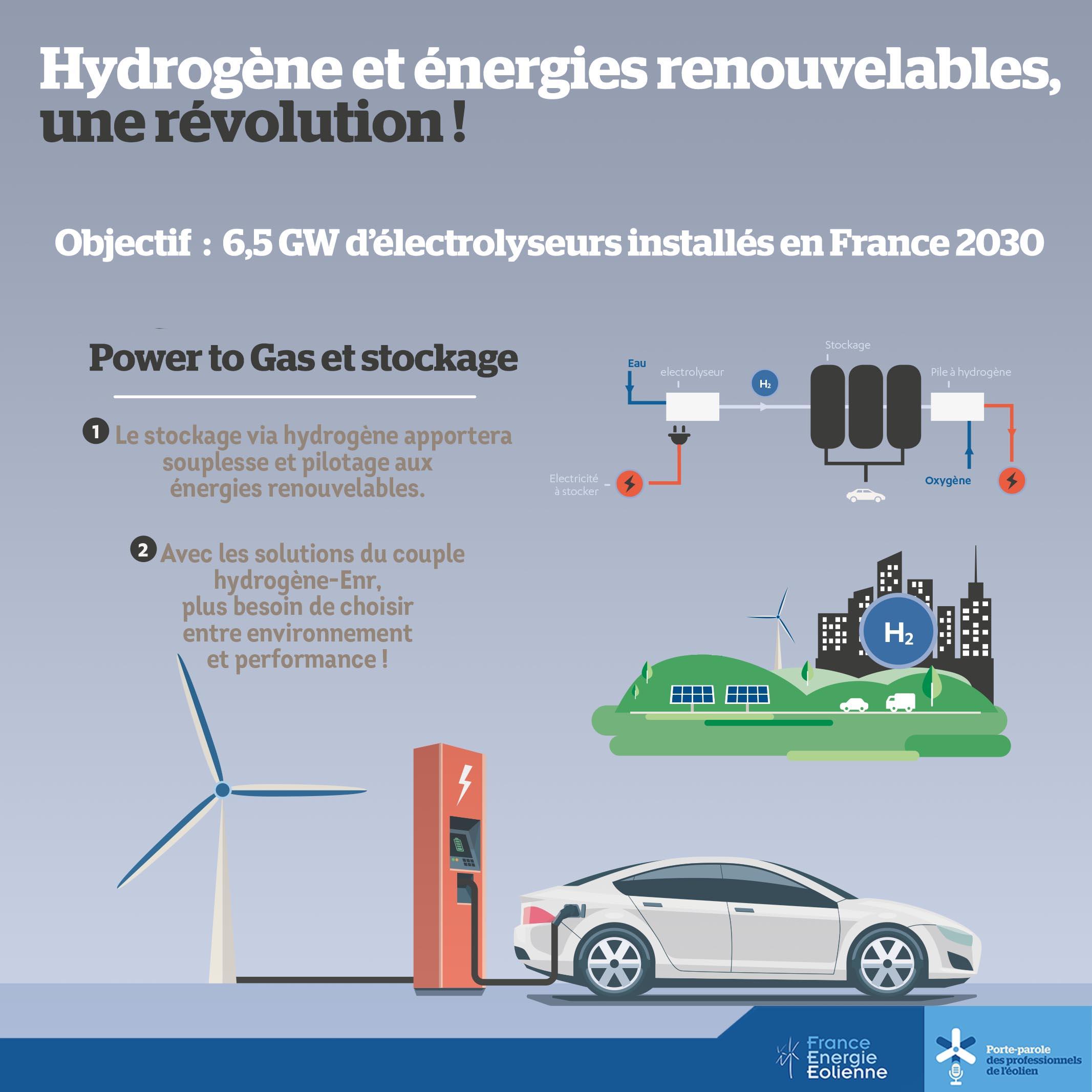 L'hydrogène vert, un élément incontournable du futur mix énergétique
