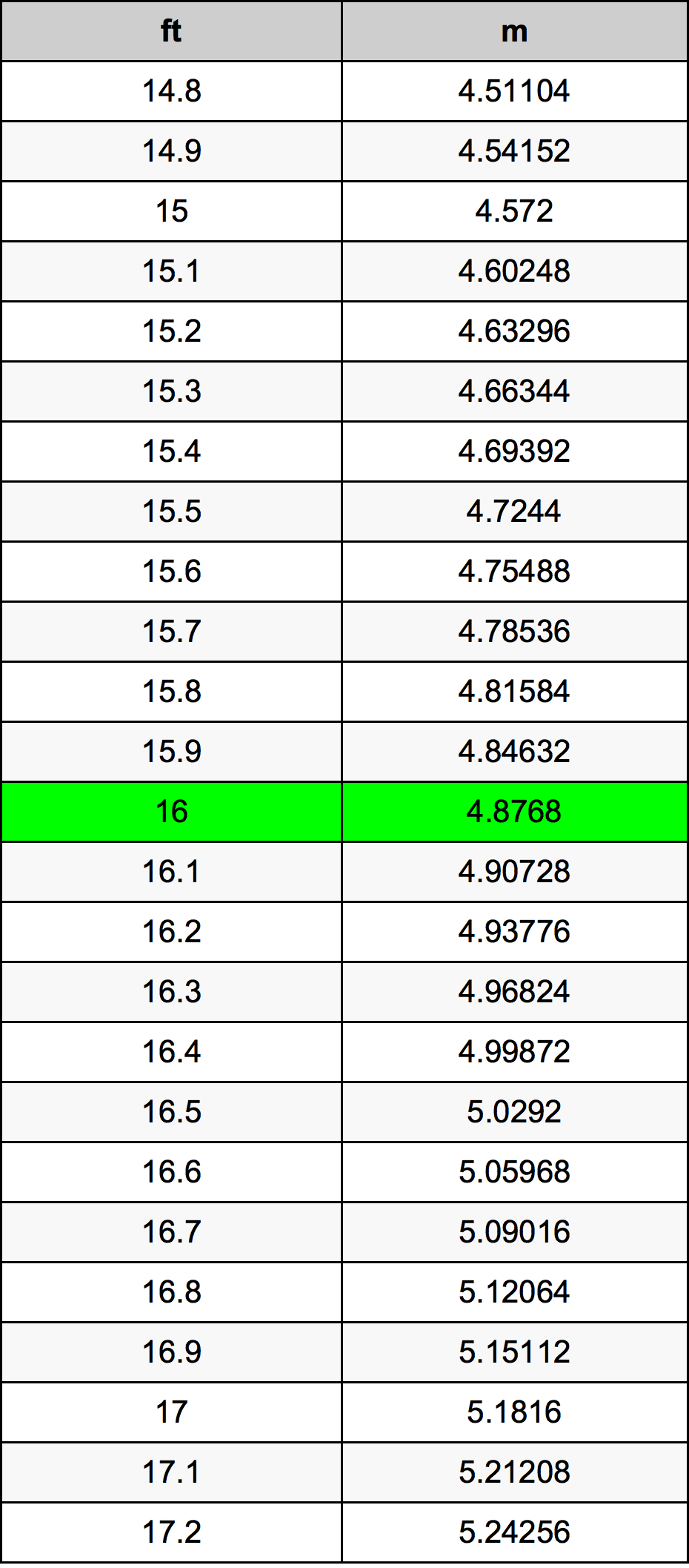 16 Feet To Metres Converter 16 Ft To M Converter