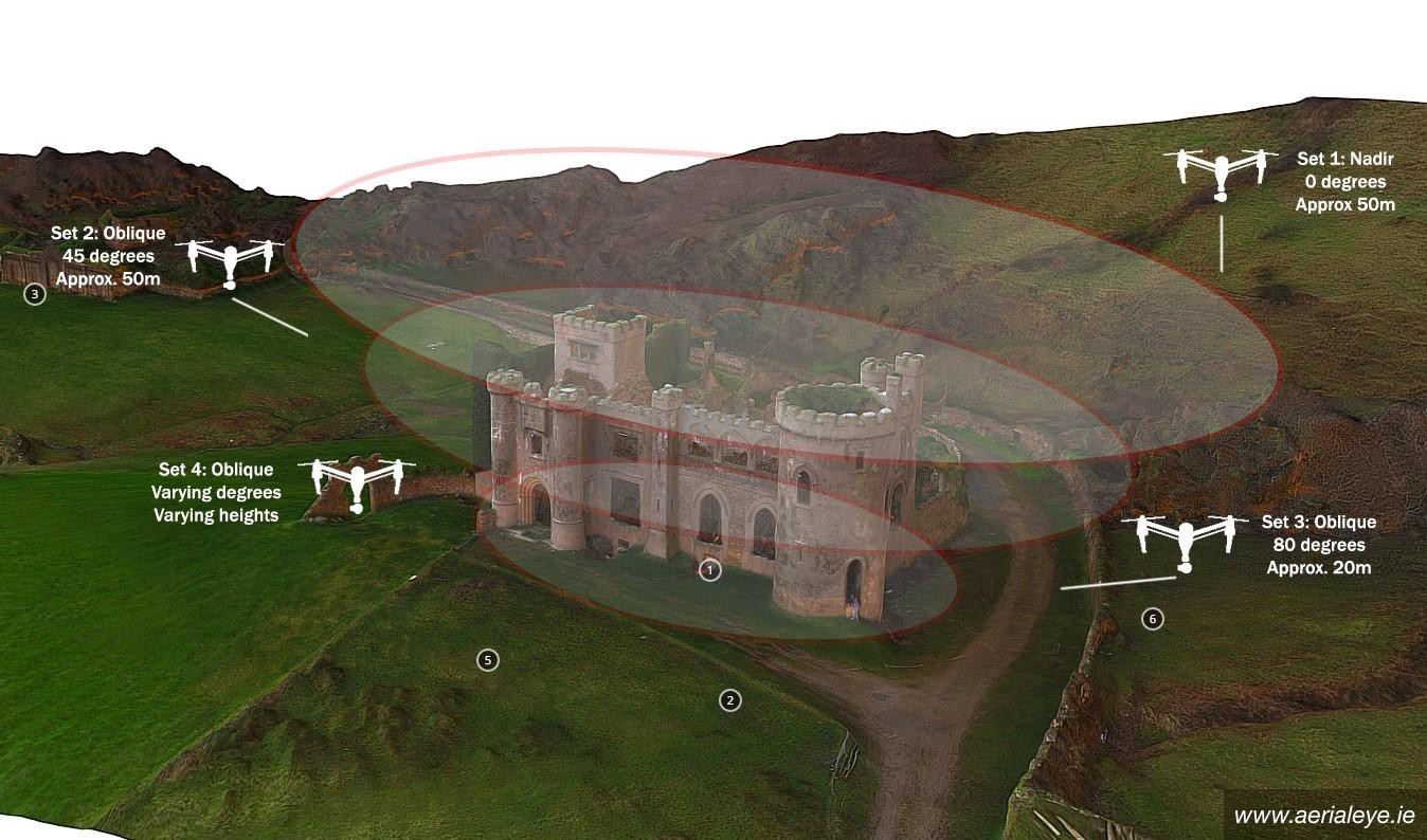 DroneDeploy Example 3D structure workflow courtesy of http   www aerialeye ie