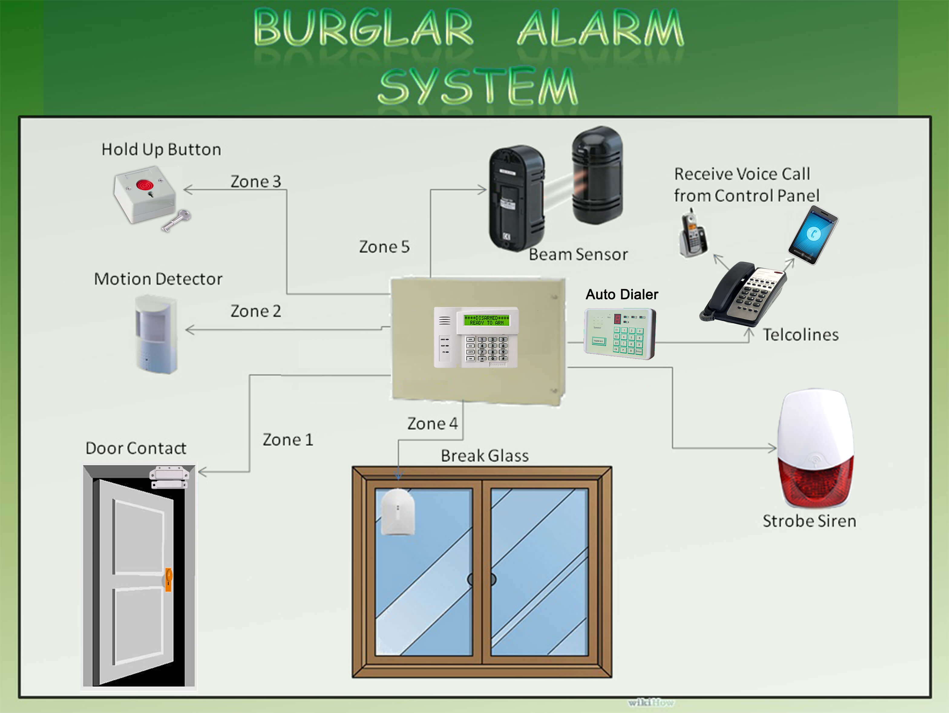 Security Alarm System Car