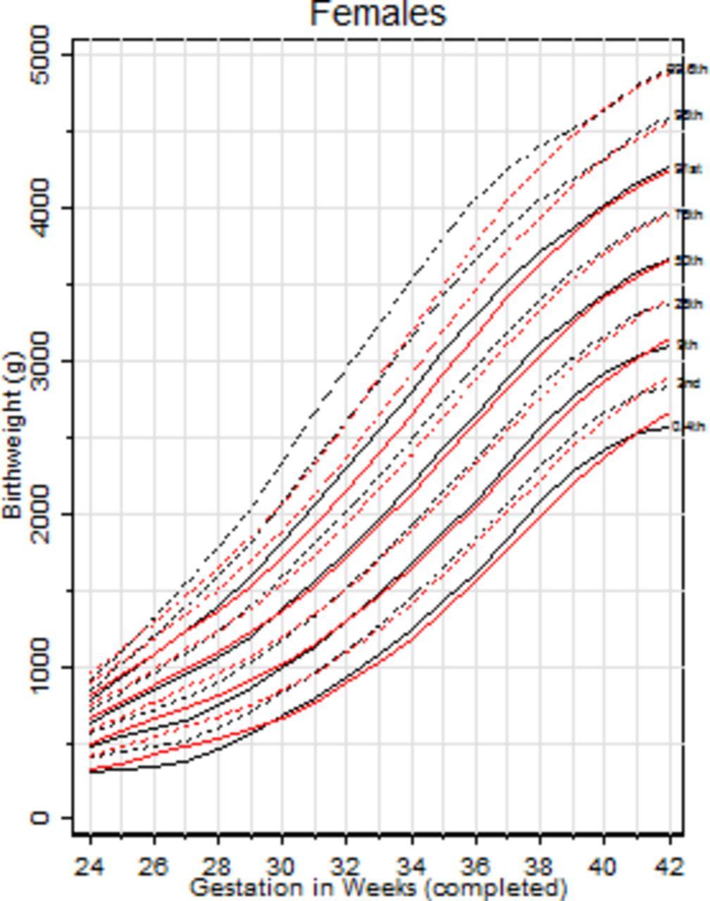 Neonatal Growth Chart Percentile