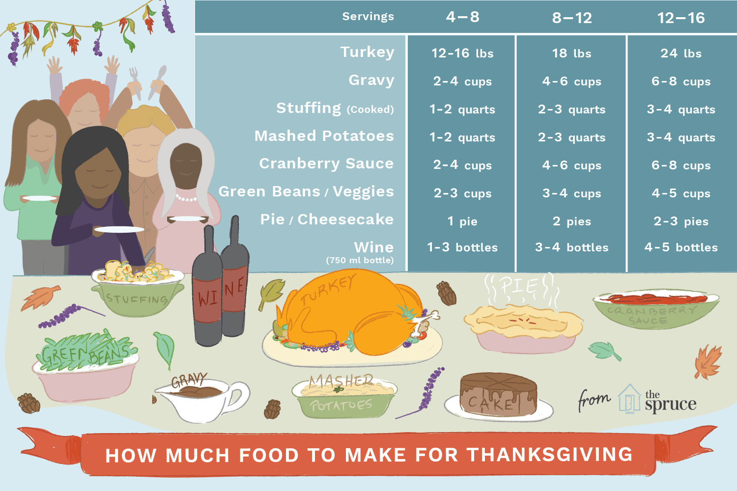 How Person Turkey 24 Need Much Family Feed Do You