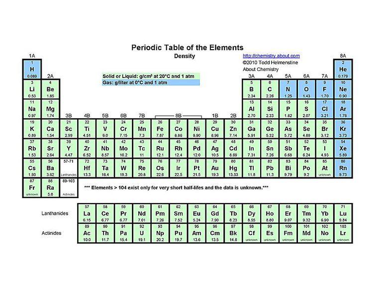 Points Elements Boiling Chart