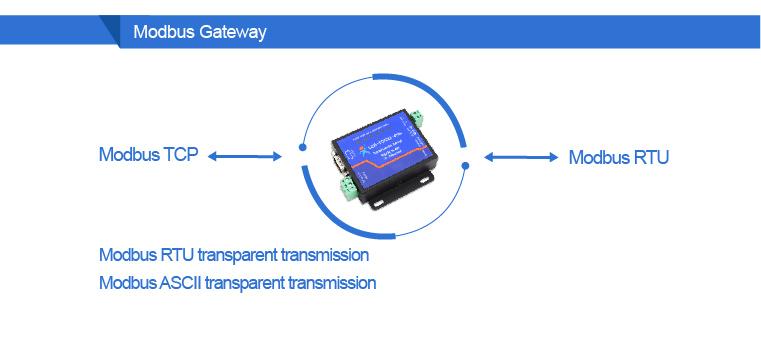 Q18039 USR-TCP232-410S محطة امدادات الطاقة RS232 RS485 on