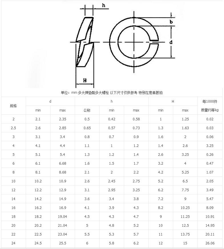 BOX DIN 125 Acier Inoxydable v2a Assortiment rondelles rondelles 230 pièces