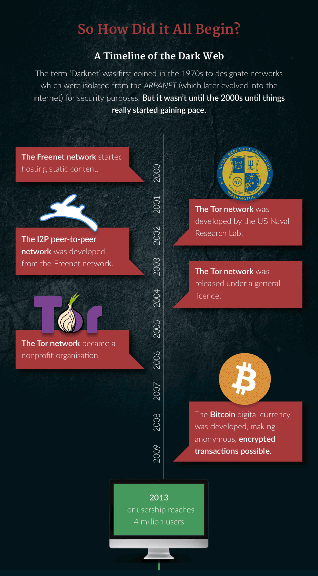 Top 10 Secure Websites