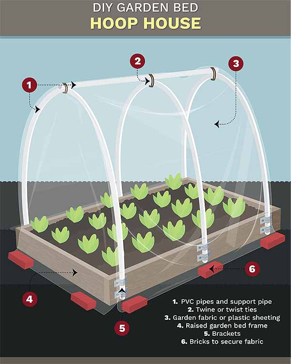How Construct Raised Garden
