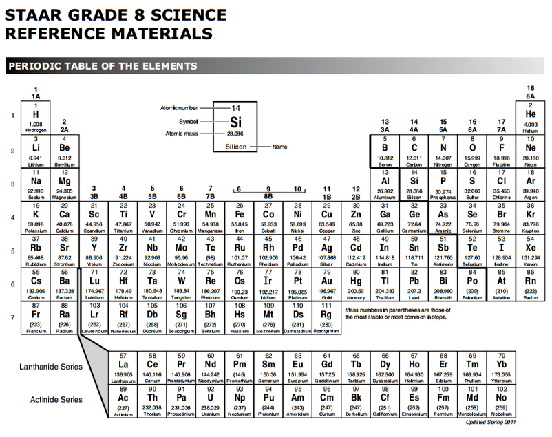 Periodic Table Chemistry Eoc Reference Materials