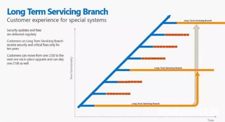 Обновление Long Term Servicing Branch