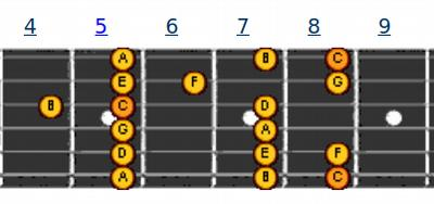Pattern 5 | melodi gitar C Major