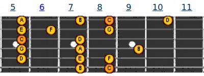 Pattern 6 | melodi gitar C Major