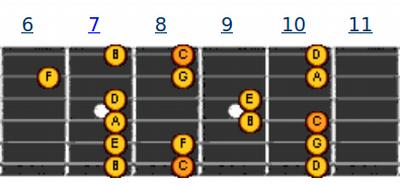 Pattern 7 | melodi gitar C Major