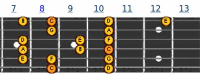 Pattern 8 | melodi gitar C Major
