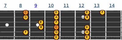 Pattern 9 | melodi gitar C Major