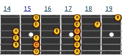Pattern 15 | Tangga Nada C Major