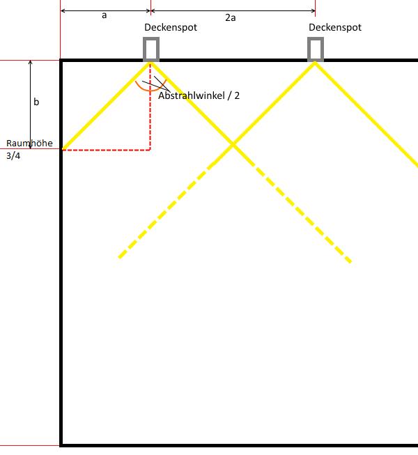 Beleuchtung mit Deckenspots richtig planen (3/3) – Florina und