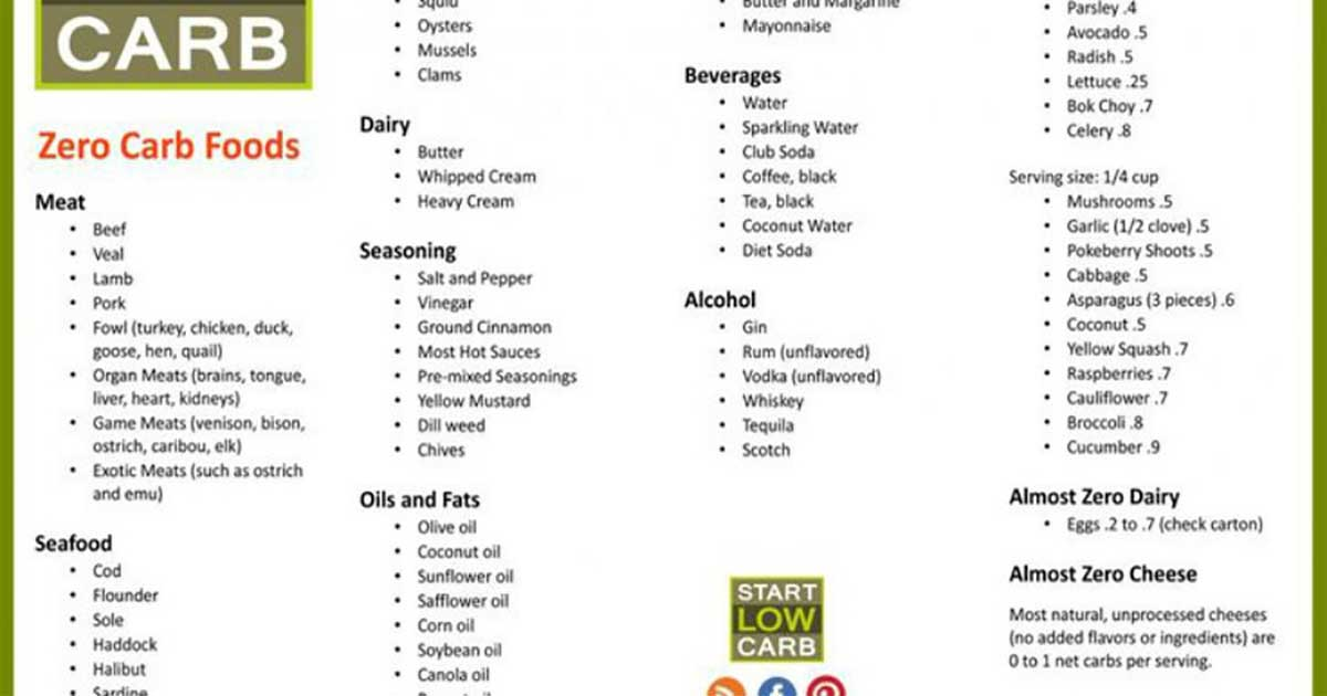 Carbohydrate food list chart