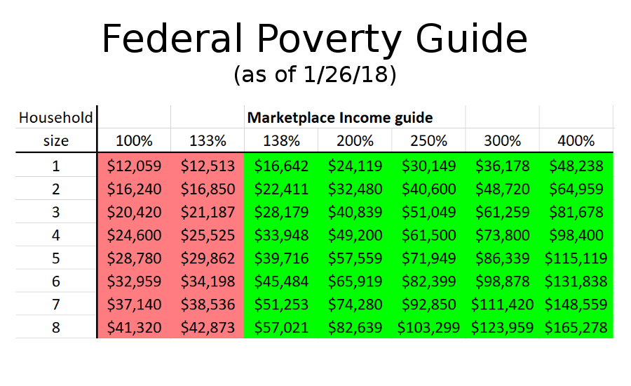 2017 Federal Poverty Level Chart