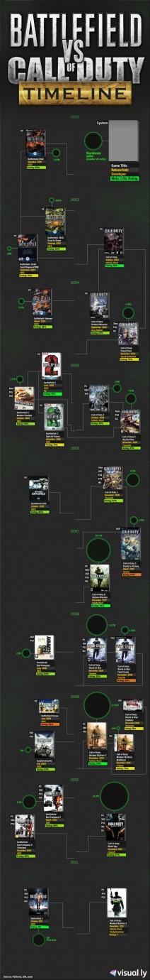 Timeline Battlefield Vs Call Of Duty Infographics